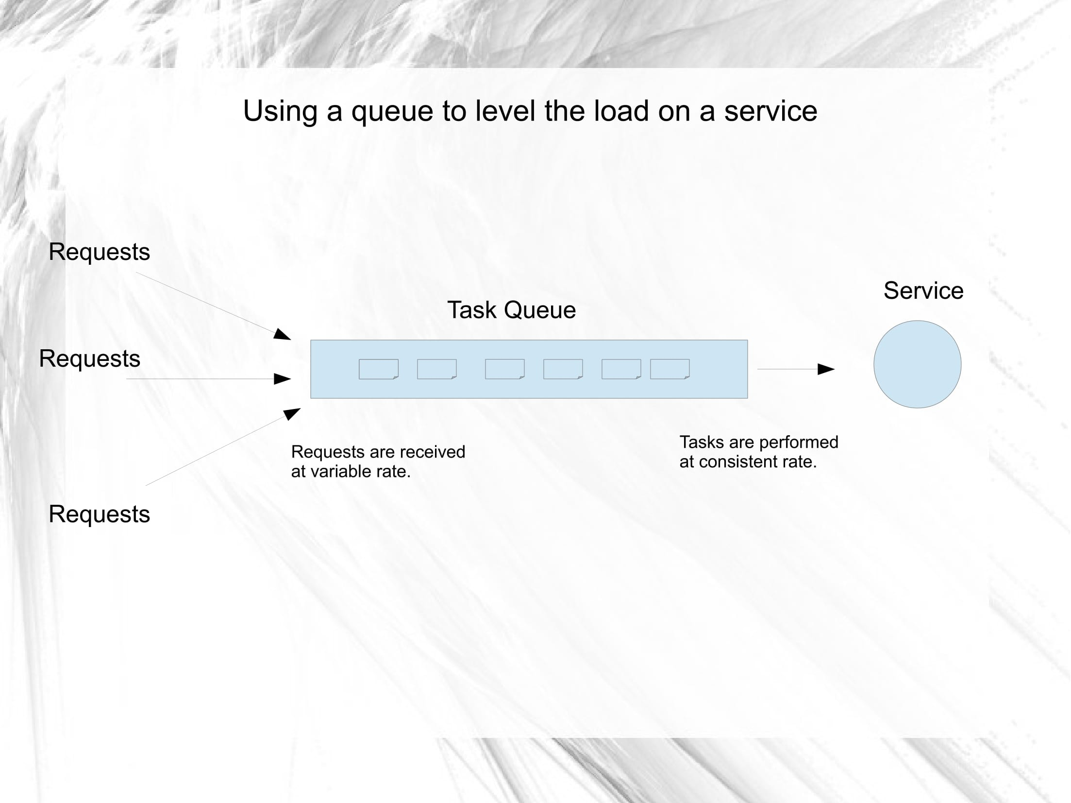 Queue-Based Load Leveling Pattern