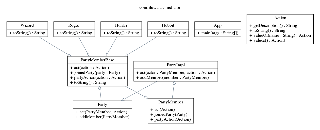 Auto Generate Class Diagrams With UML Reverse Mapper